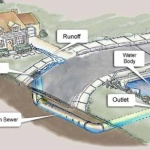 Stormwater Runoff Illustration